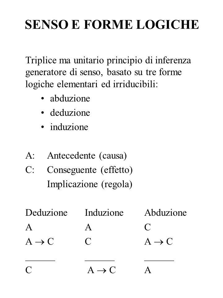 SENSO E FORME LOGICHE Triplice ma unitario principio di inferenza generatore di senso, basato su tre forme logiche elementari ed irriducibili: