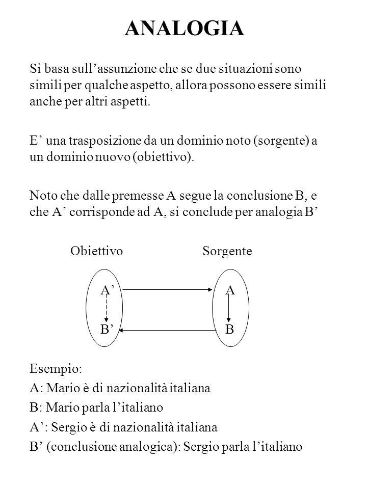 ANALOGIA Si basa sull'assunzione che se due situazioni sono simili per qualche aspetto, allora possono essere simili anche per altri aspetti.