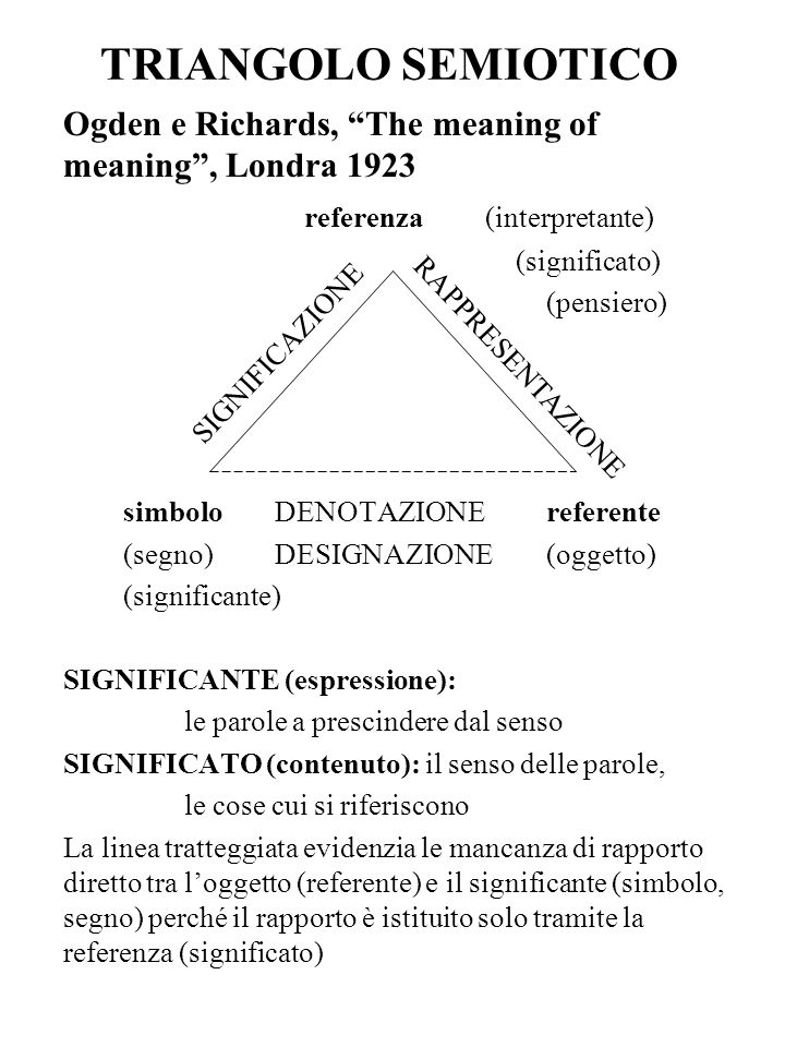 TRIANGOLO SEMIOTICO Ogden e Richards, The meaning of meaning , Londra referenza (interpretante)