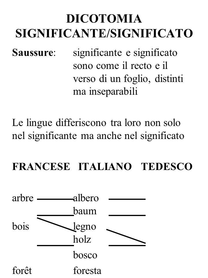 DICOTOMIA SIGNIFICANTE/SIGNIFICATO