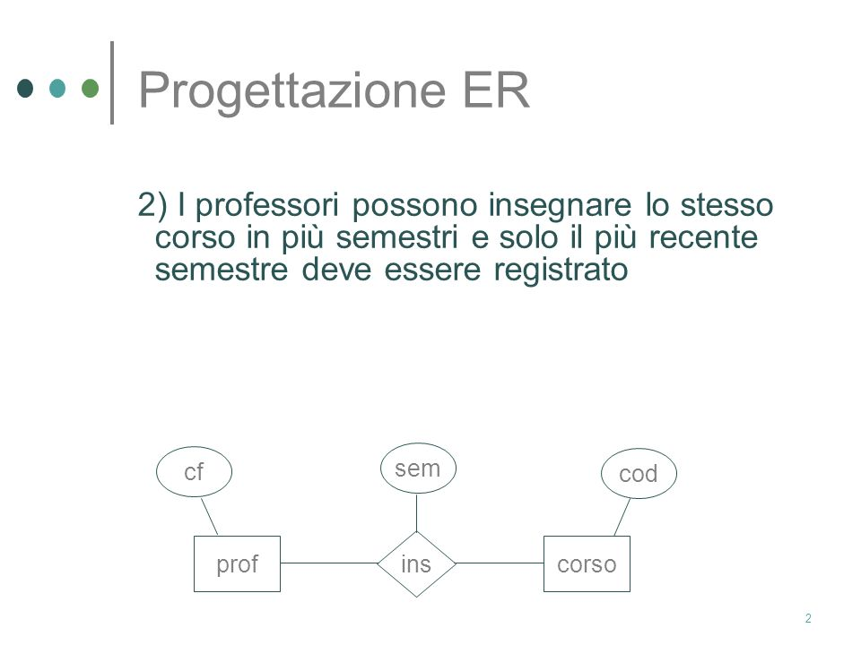Progettazione ER 2) I professori possono insegnare lo stesso corso in più semestri e solo il più recente semestre deve essere registrato.