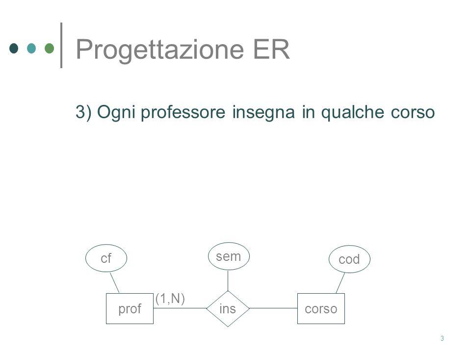 Progettazione ER 3) Ogni professore insegna in qualche corso prof