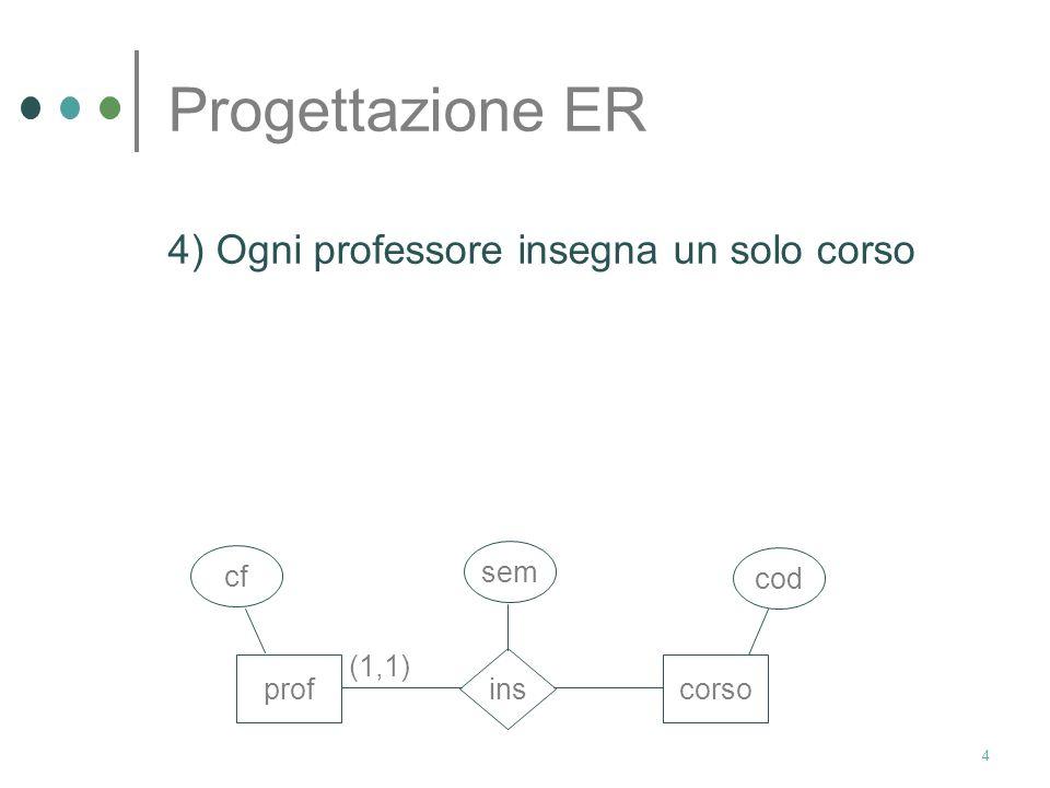 Progettazione ER 4) Ogni professore insegna un solo corso prof corso