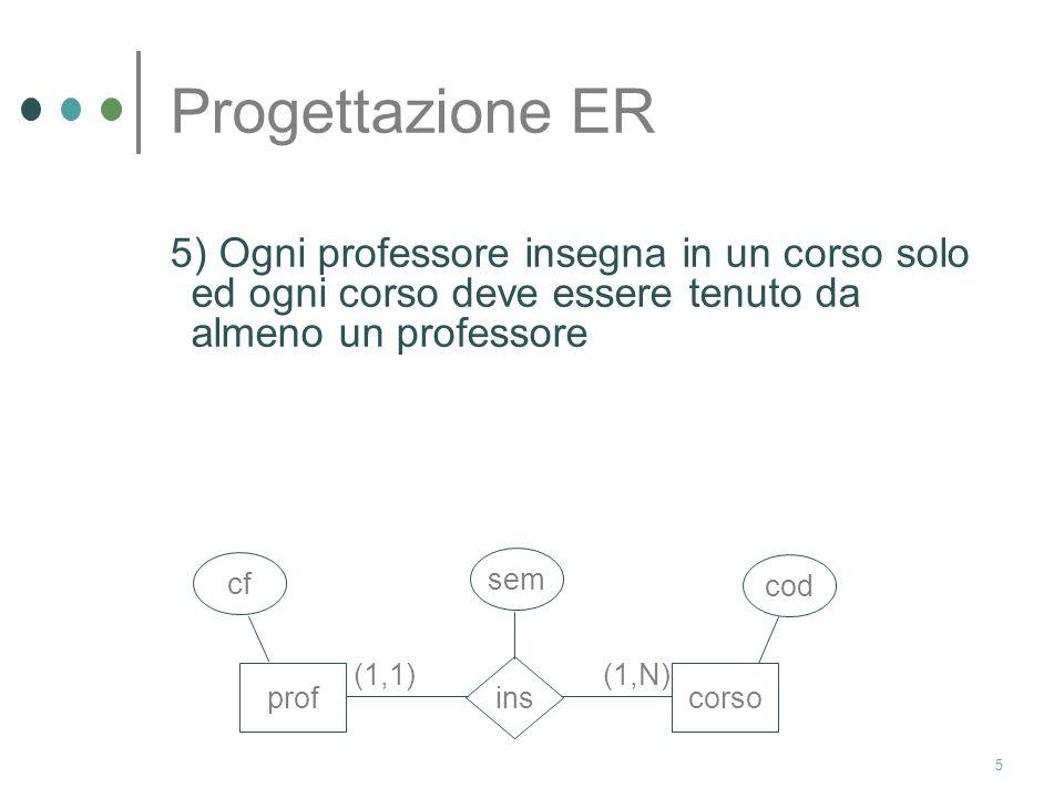 Progettazione ER 5) Ogni professore insegna in un corso solo ed ogni corso deve essere tenuto da almeno un professore.