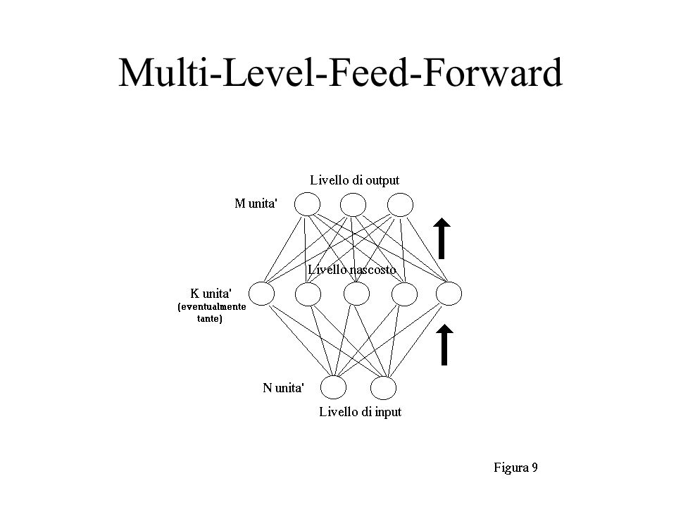 Multi-Level-Feed-Forward