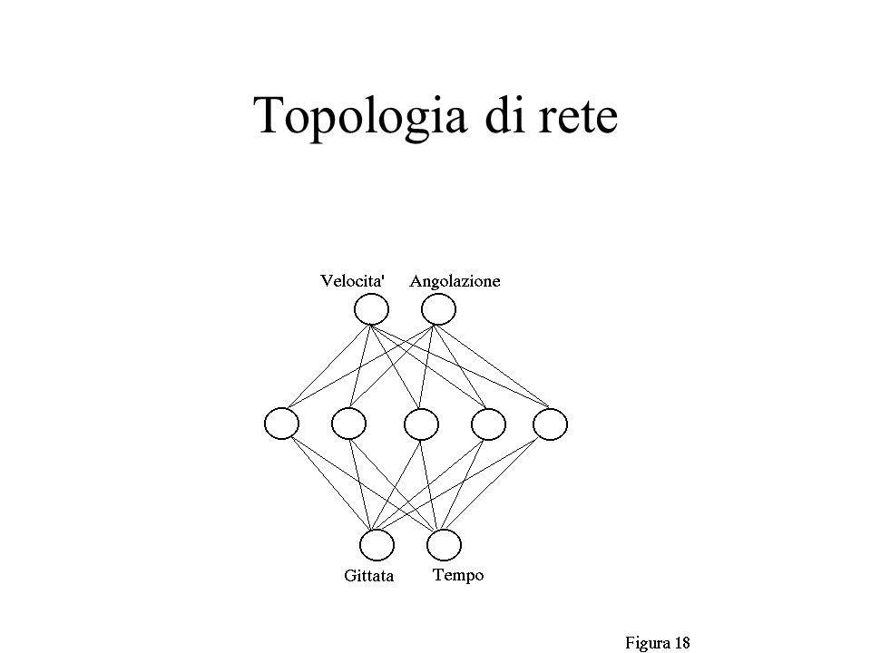 Topologia di rete