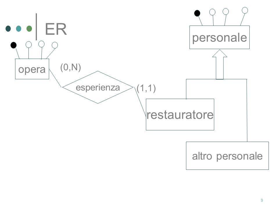 ER personale opera (0,N) esperienza (1,1) restauratore altro personale