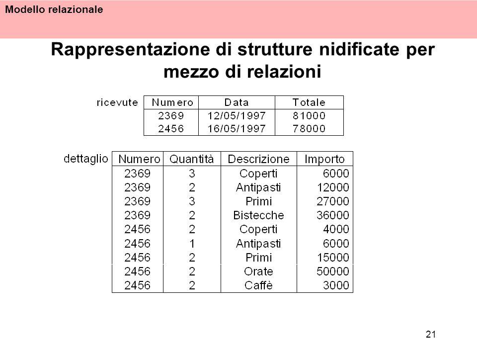 Rappresentazione di strutture nidificate per mezzo di relazioni