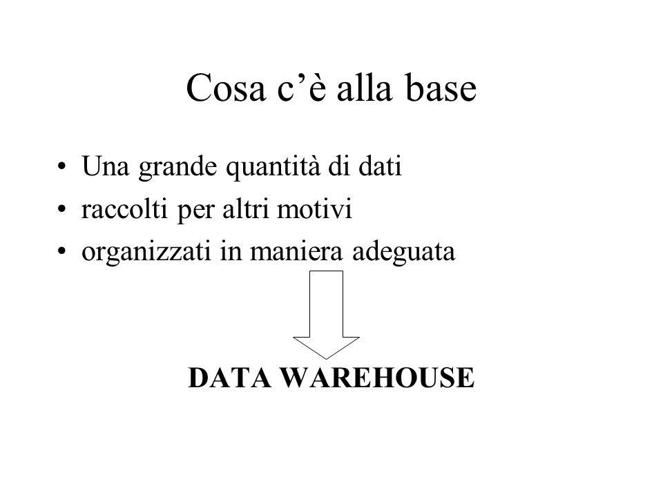 Cosa c'è alla base Una grande quantità di dati