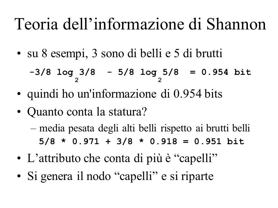 Teoria dell'informazione di Shannon