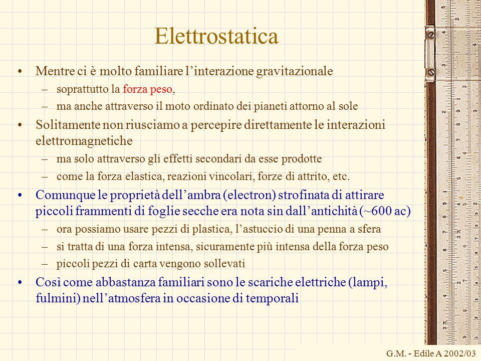 Elettrostatica Mentre ci è molto familiare l'interazione gravitazionale. soprattutto la forza peso,