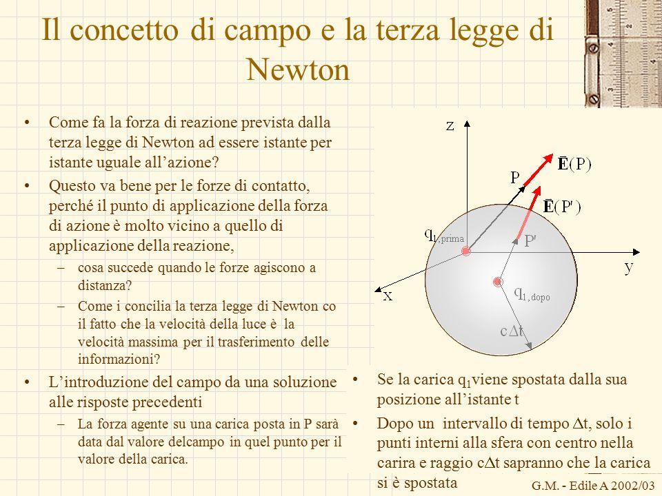 Il concetto di campo e la terza legge di Newton