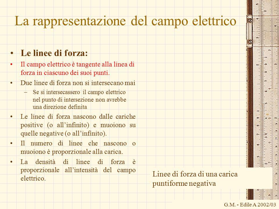 La rappresentazione del campo elettrico