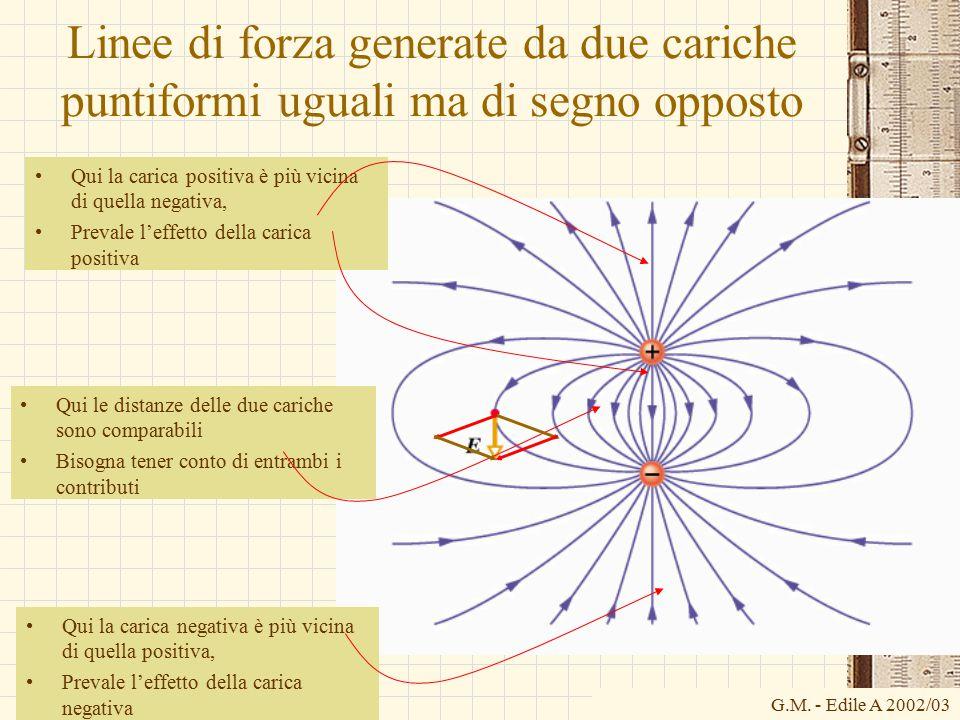 Linee di forza generate da due cariche puntiformi uguali ma di segno opposto