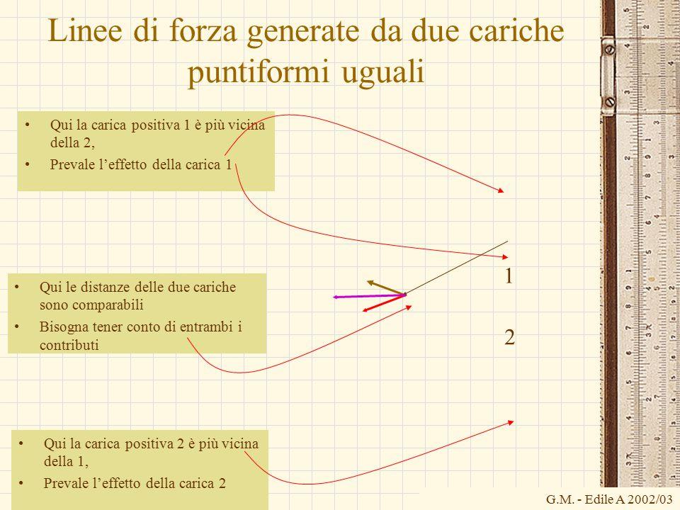 Linee di forza generate da due cariche puntiformi uguali