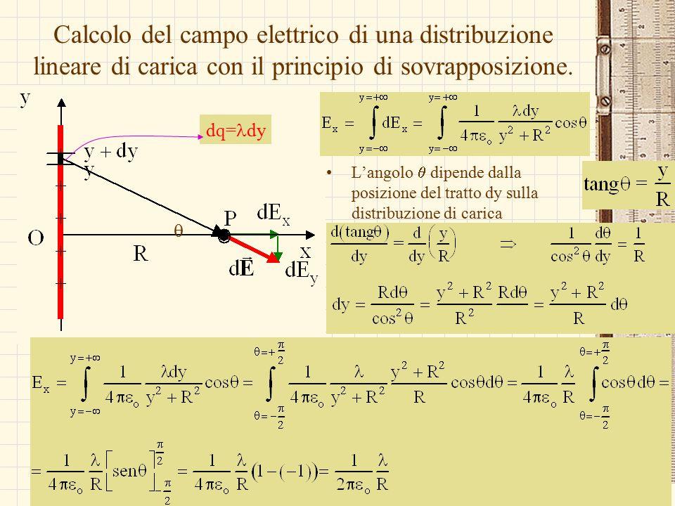 Calcolo del campo elettrico di una distribuzione lineare di carica con il principio di sovrapposizione.