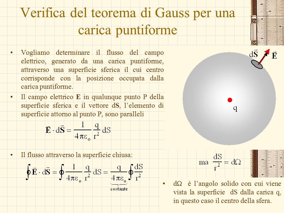 Verifica del teorema di Gauss per una carica puntiforme