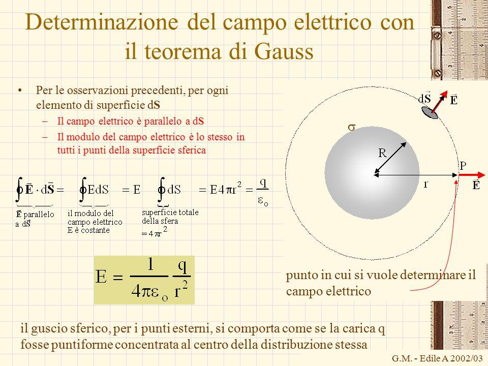 Determinazione del campo elettrico con il teorema di Gauss