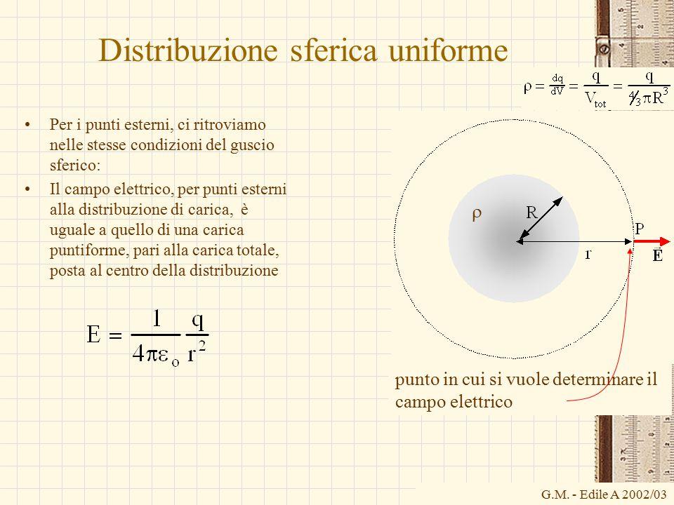 Distribuzione sferica uniforme