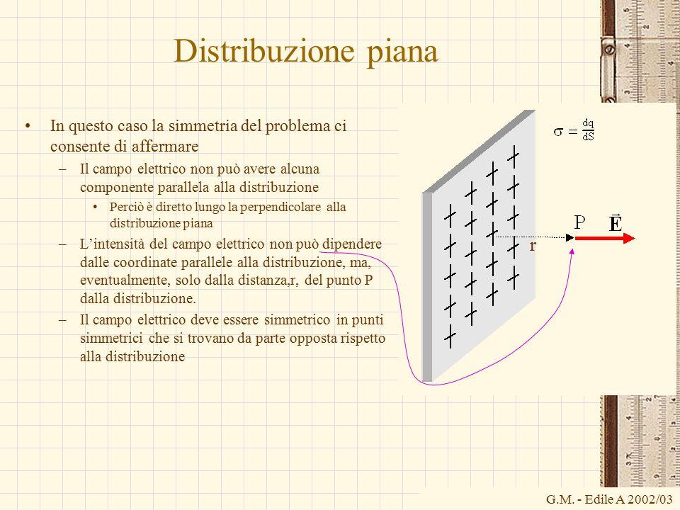 Distribuzione piana In questo caso la simmetria del problema ci consente di affermare.