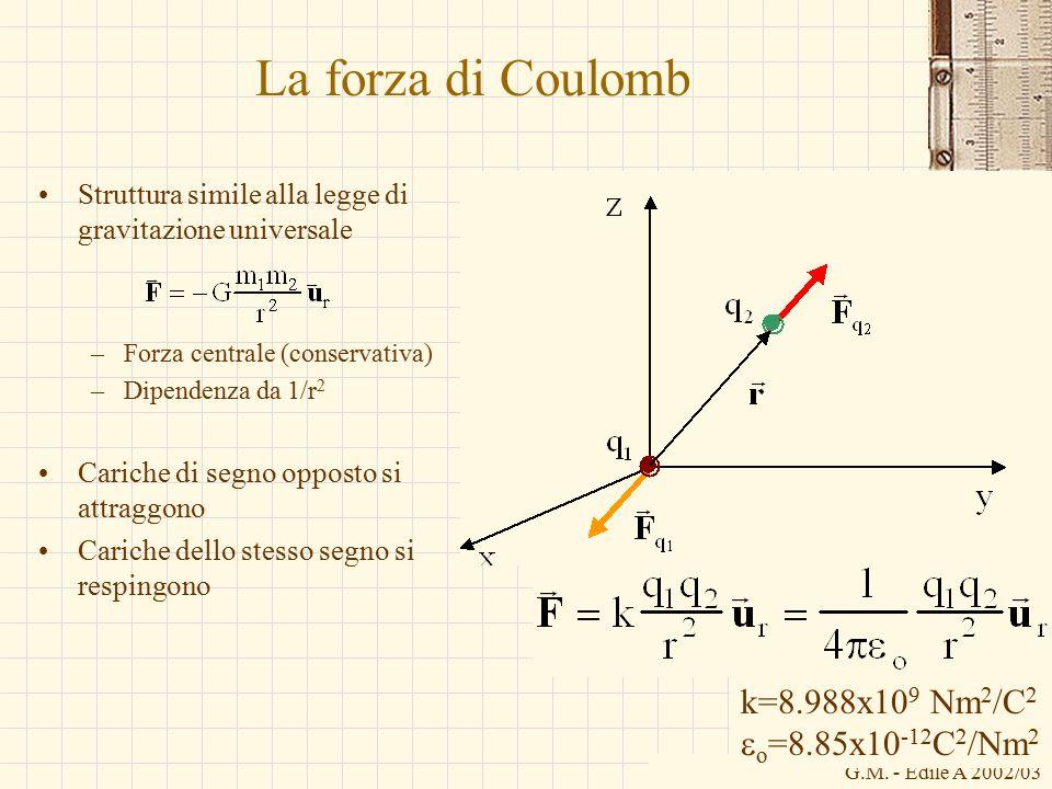 La forza di Coulomb k=8.988x109 Nm2/C2 eo=8.85x10-12C2/Nm2