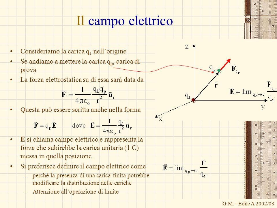 Il campo elettrico Consideriamo la carica q1 nell'origine