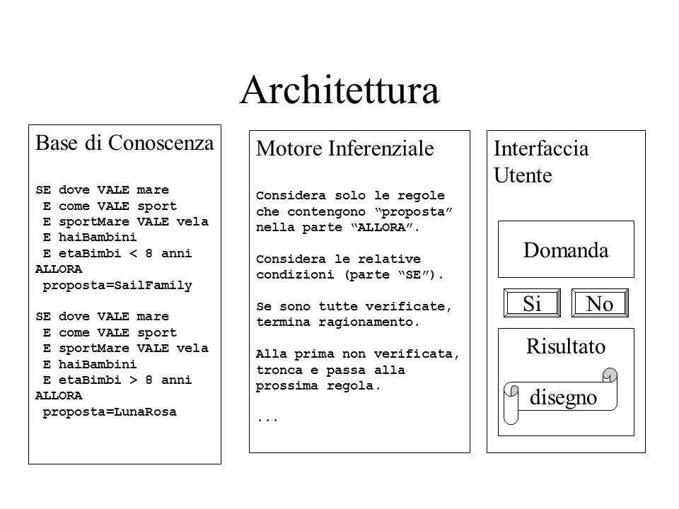 Architettura Base di Conoscenza Motore Inferenziale Interfaccia Utente