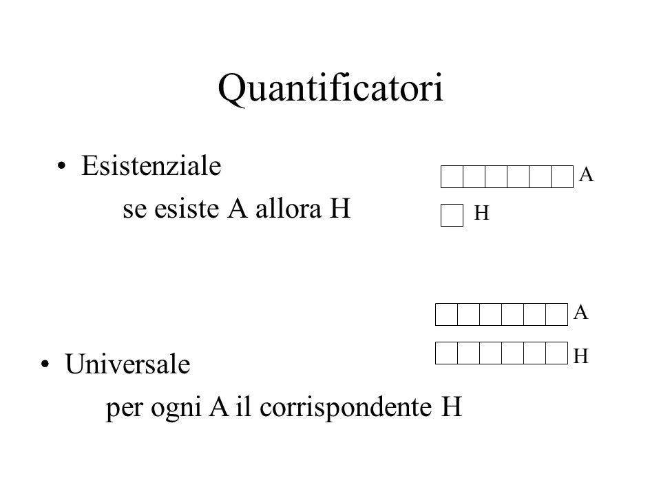 Quantificatori Esistenziale se esiste A allora H Universale