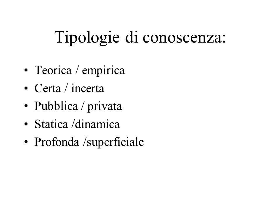 Tipologie di conoscenza:
