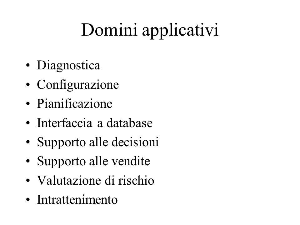 Domini applicativi Diagnostica Configurazione Pianificazione