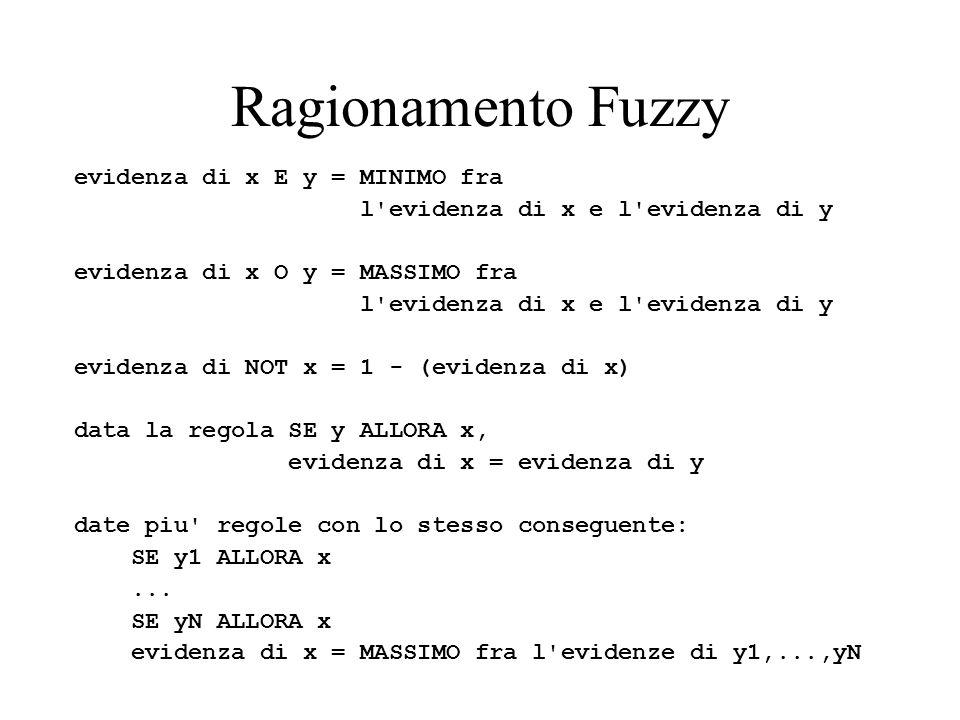 Ragionamento Fuzzy evidenza di x E y = MINIMO fra