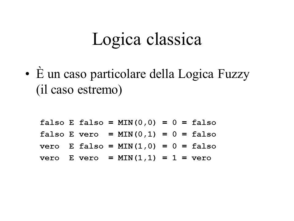 Logica classicaÈ un caso particolare della Logica Fuzzy (il caso estremo) falso E falso = MIN(0,0) = 0 = falso.