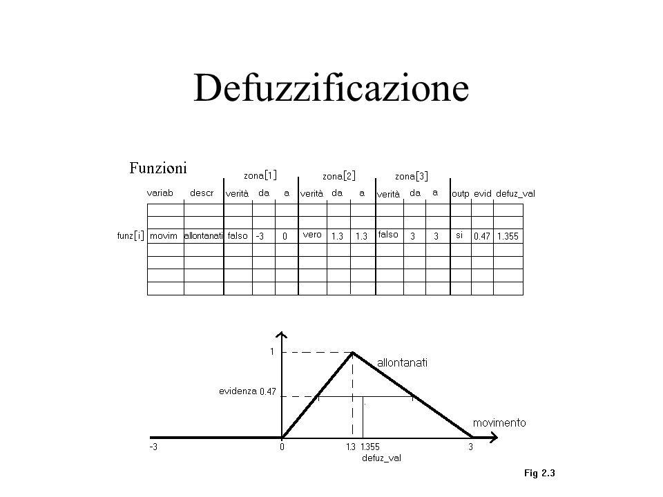 Defuzzificazione