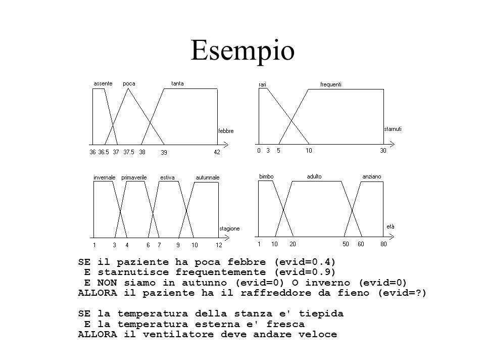 Esempio SE il paziente ha poca febbre (evid=0.4)