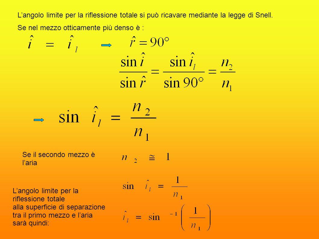 L'angolo limite per la riflessione totale si può ricavare mediante la legge di Snell.