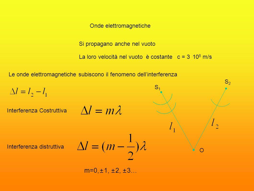m=0,±1, ±2, ±3… Onde elettromagnetiche Si propagano anche nel vuoto