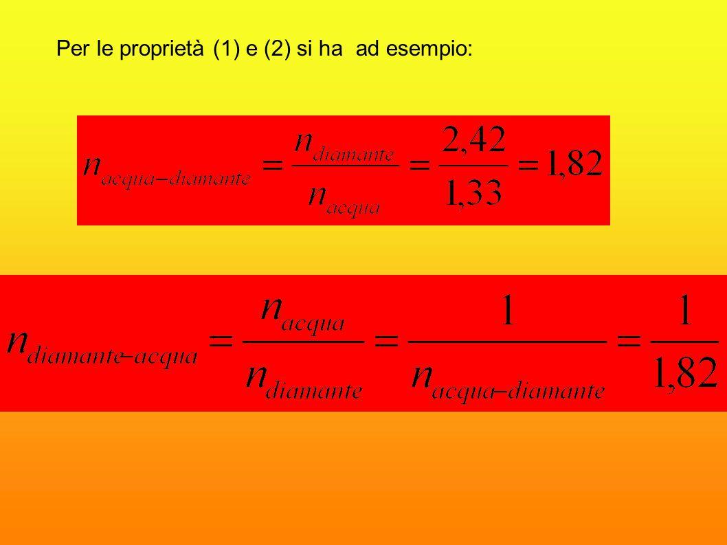 Per le proprietà (1) e (2) si ha ad esempio: