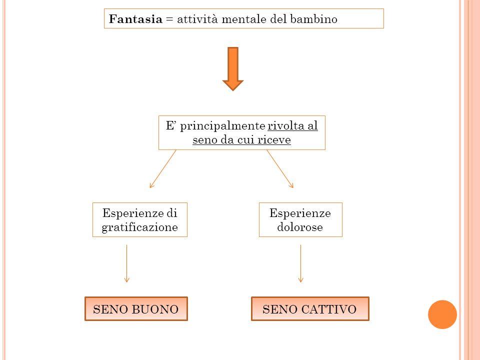 Fantasia = attività mentale del bambino