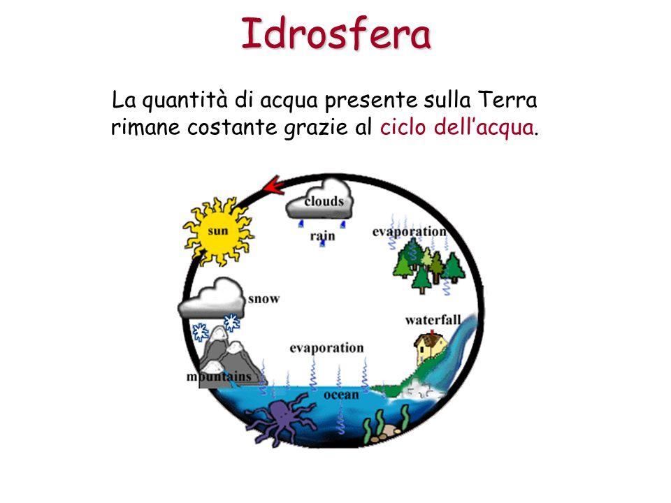 Idrosfera La quantità di acqua presente sulla Terra rimane costante grazie al ciclo dell'acqua.