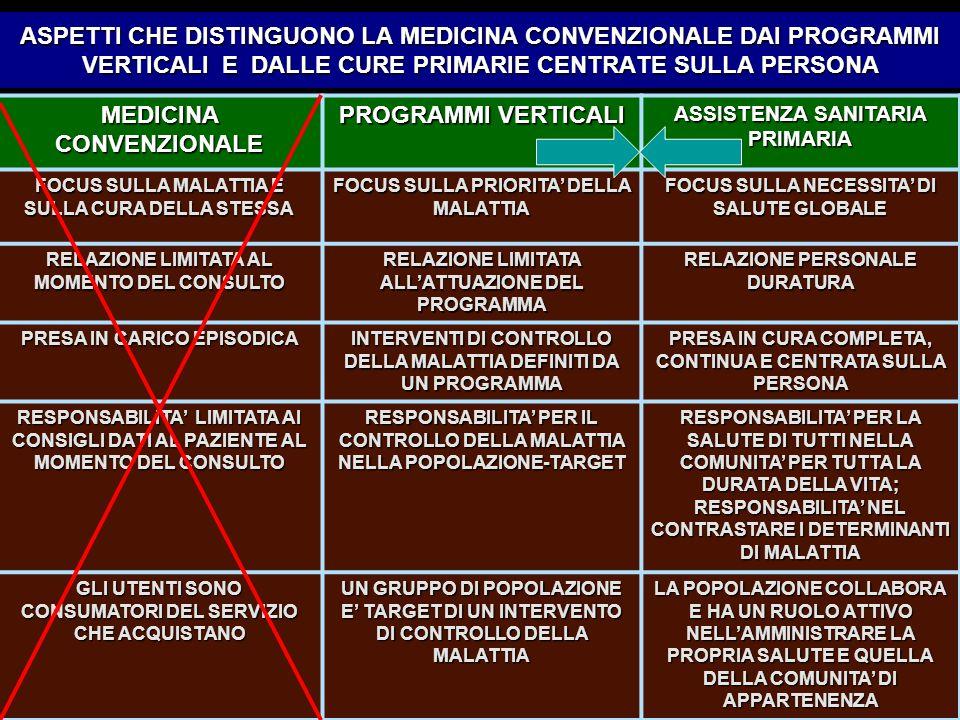 MEDICINA CONVENZIONALE PROGRAMMI VERTICALI