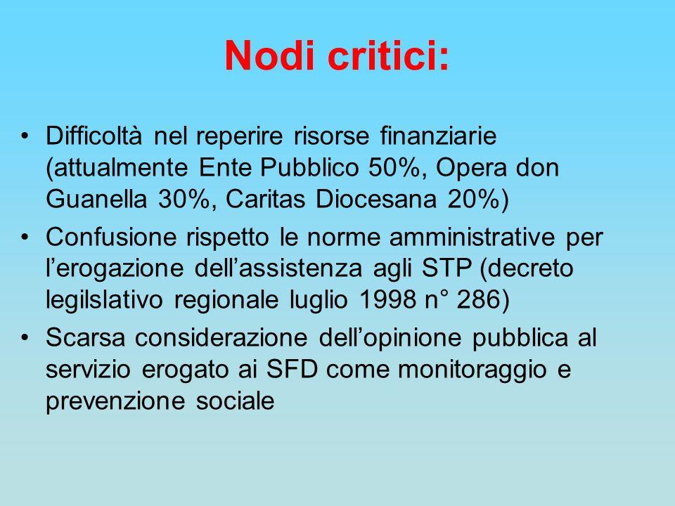 Nodi critici: Difficoltà nel reperire risorse finanziarie (attualmente Ente Pubblico 50%, Opera don Guanella 30%, Caritas Diocesana 20%)