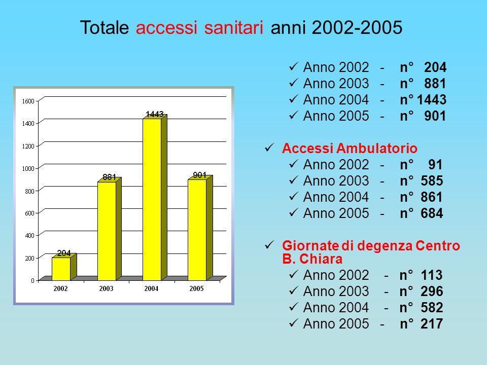 Totale accessi sanitari anni 2002-2005