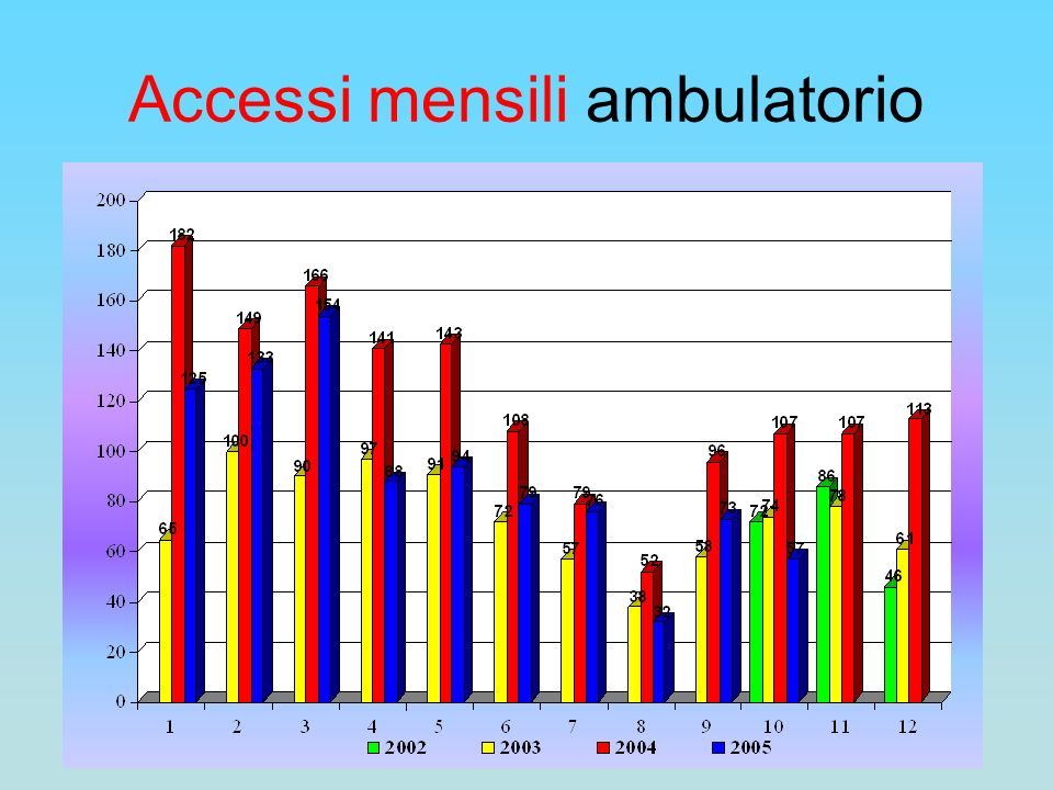 Accessi mensili ambulatorio