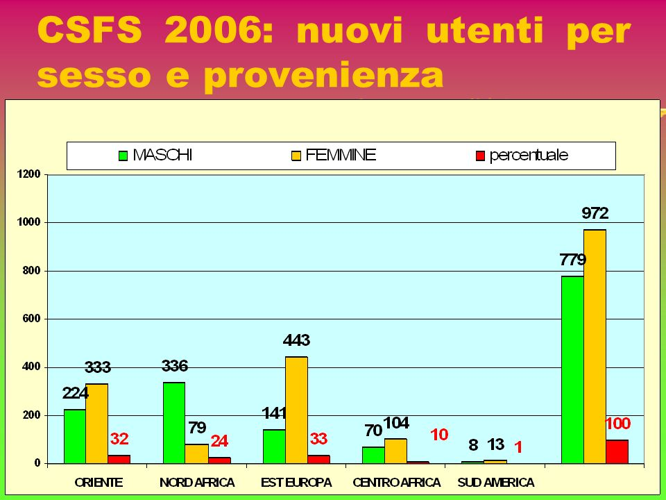 CSFS 2006: nuovi utenti per sesso e provenienza