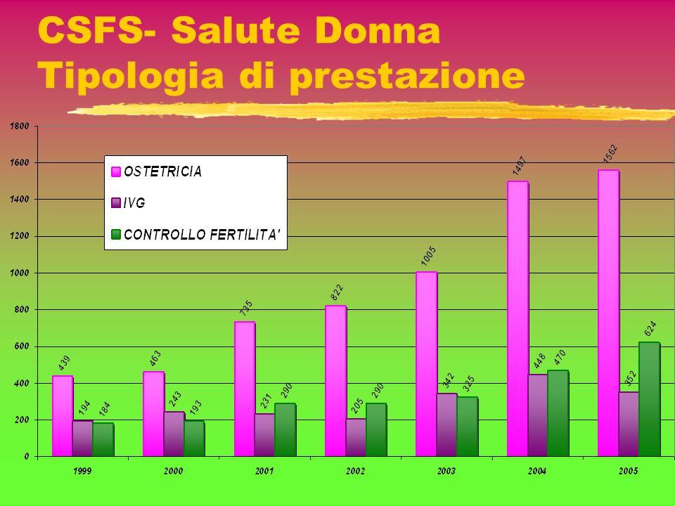 CSFS- Salute Donna Tipologia di prestazione