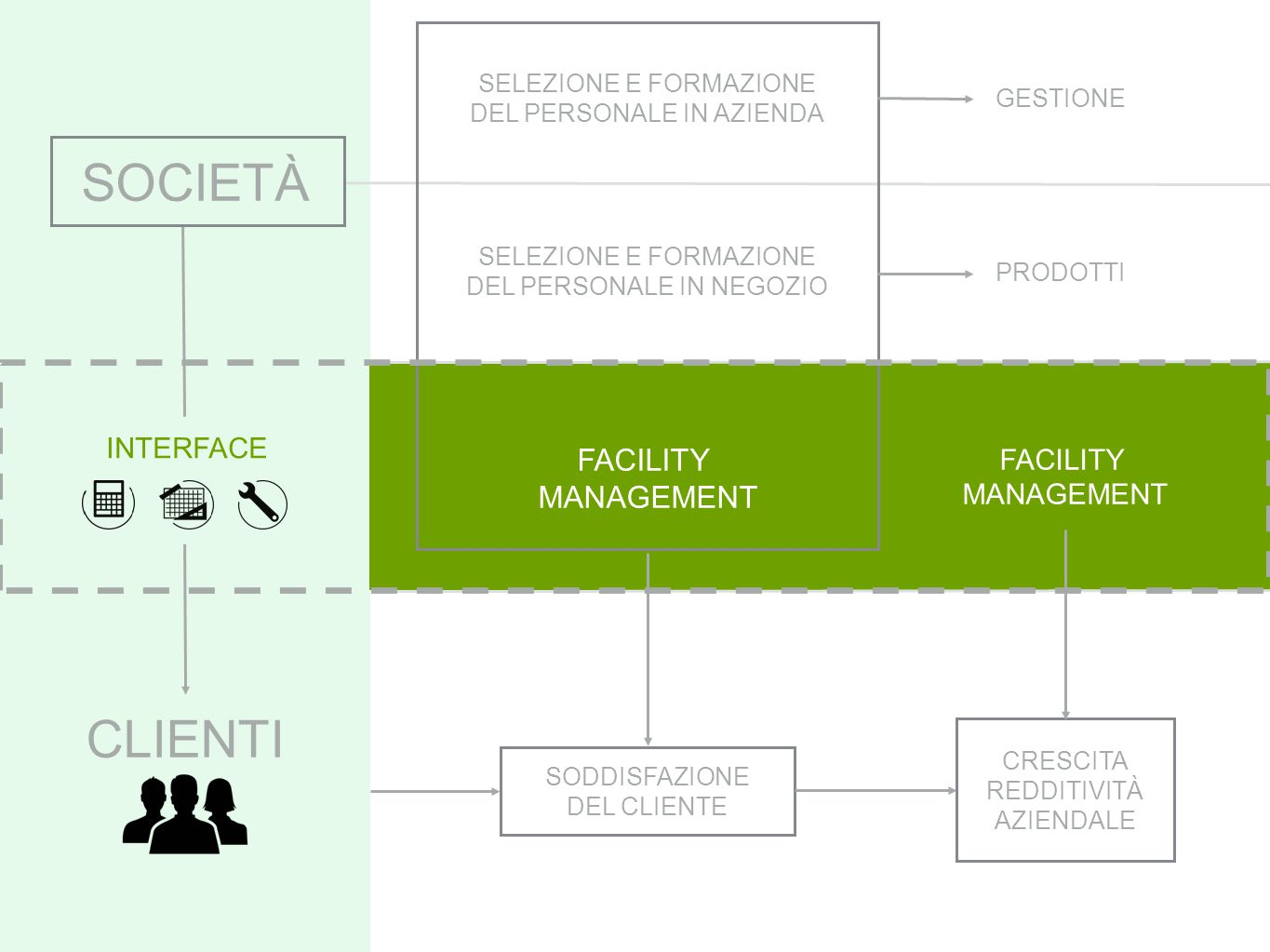 SOCIETÀ CLIENTI FACILITY MANAGEMENT INTERFACE FACILITY MANAGEMENT