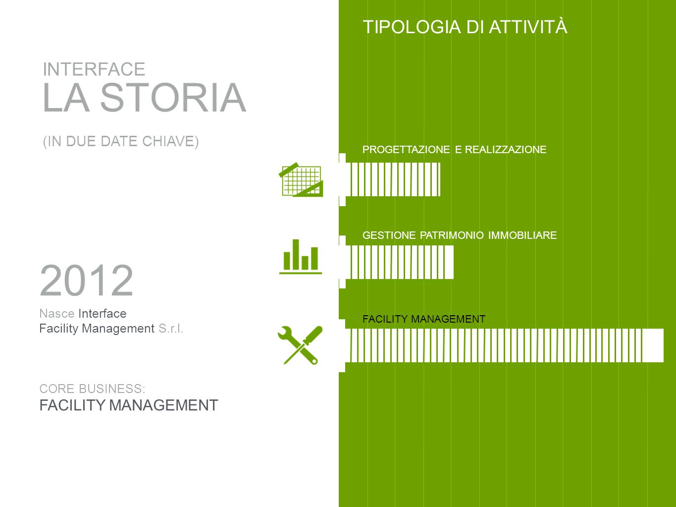2012 LA STORIA TIPOLOGIA DI ATTIVITÀ INTERFACE FACILITY MANAGEMENT