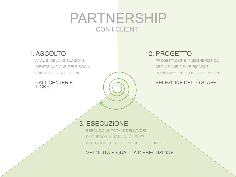 PARTNERSHIP CON I CLIENTI 1. ASCOLTO 2. PROGETTO 3. ESECUZIONE