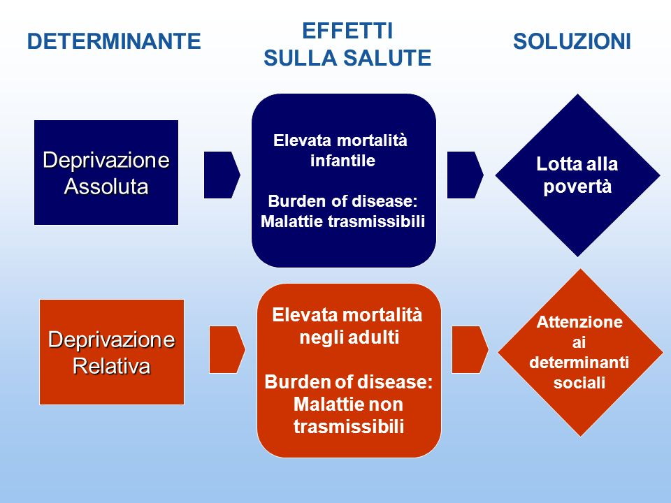 Malattie trasmissibili