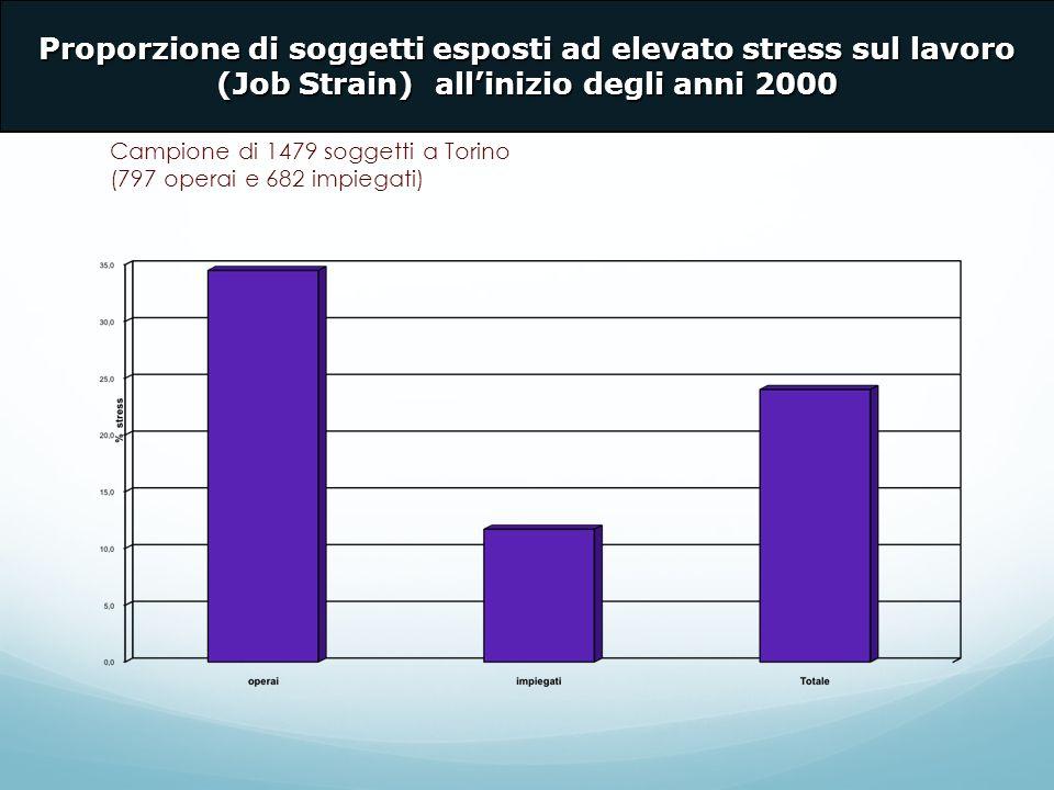 Proporzione di soggetti esposti ad elevato stress sul lavoro (Job Strain) all'inizio degli anni 2000